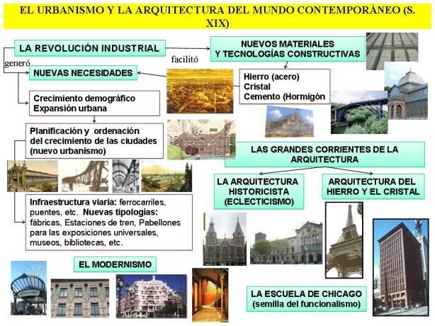 ARQUITECTURA_DE_LA_2_MITAD_DEL_S._XIX