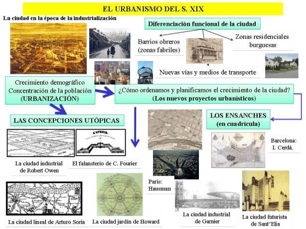 Historia del arte 2 bachillerato arquitectura del siglo for Informacion sobre la arquitectura