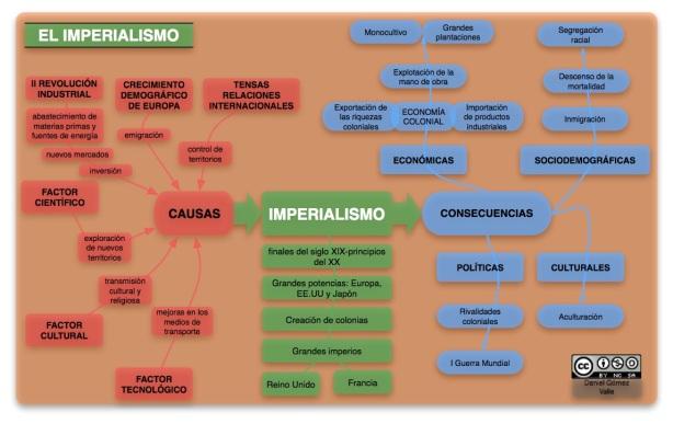 Imperialismo esquema